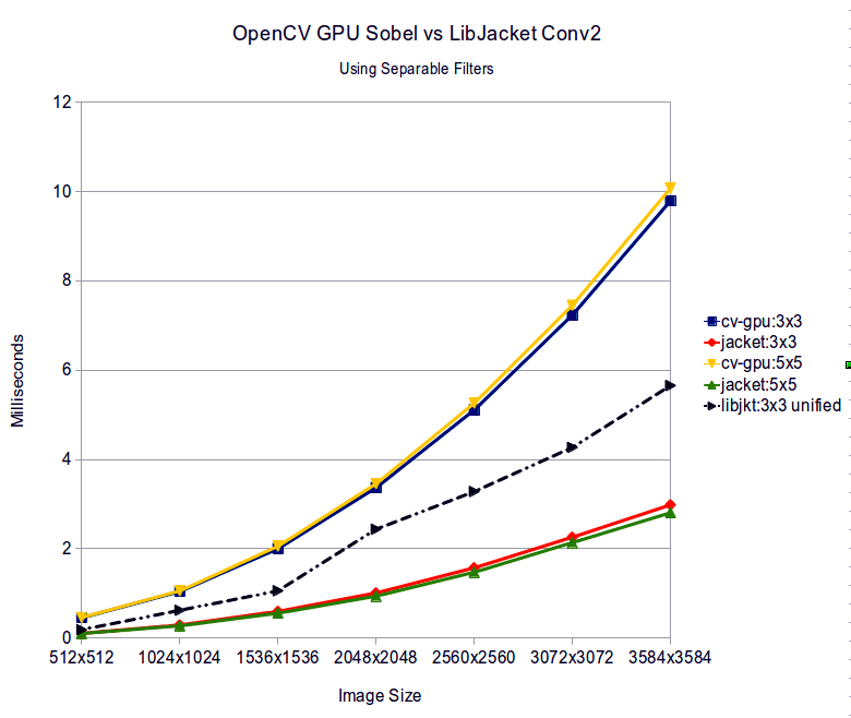 Sobel filter: OpenCV GPU vs. LibJacket